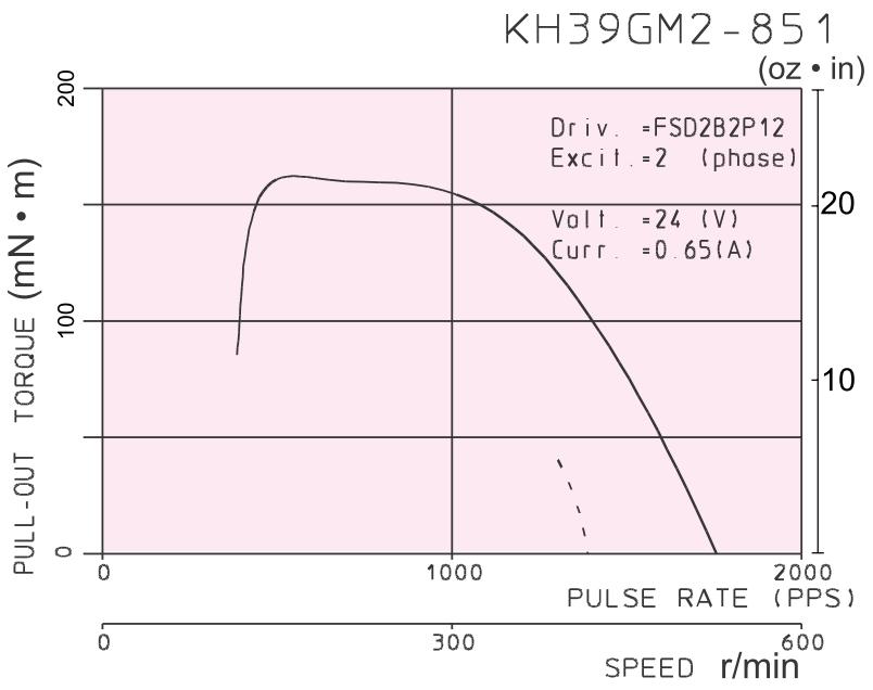Drehmomentkennlinie KH39GM2-851