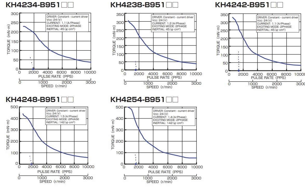 Drehmeonet Kurvemn KH42 B900 Serie