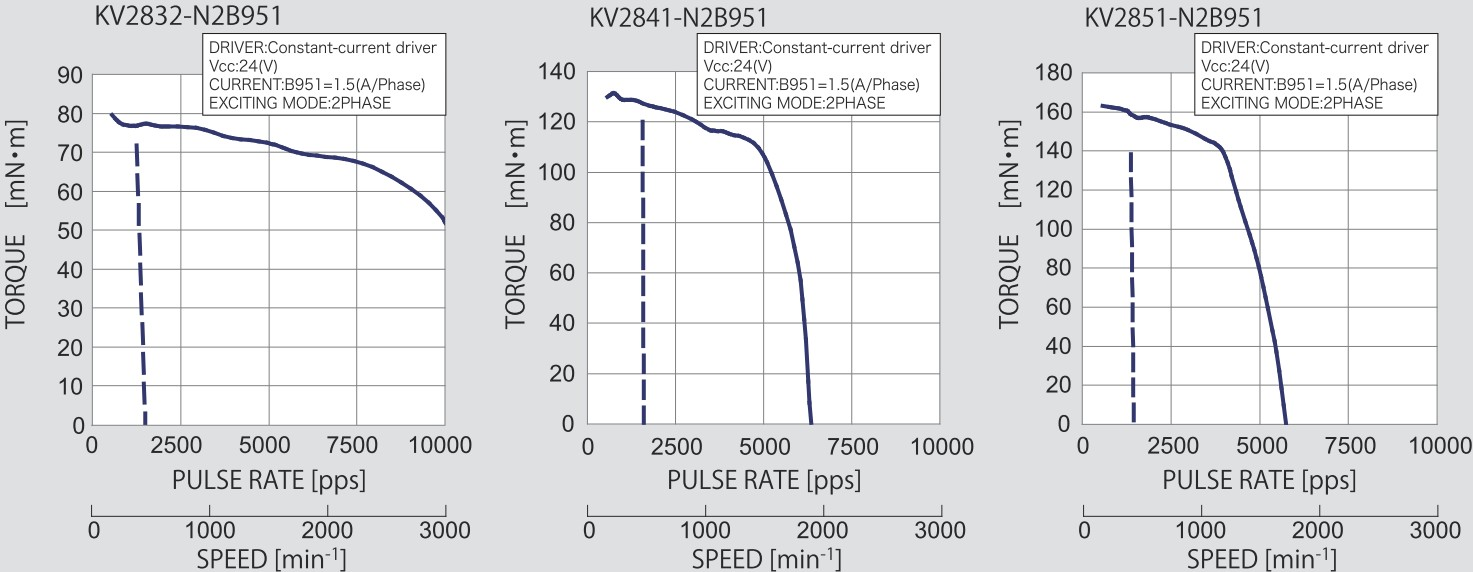 Drehmoment Kurven KV28 High-Torque Motor Nidec Servo