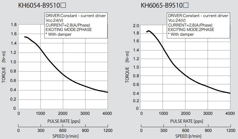 Drehmomentkurven KH6054 und KH6065 Nidec Servo Hybrid Schrittmotor NidecServo Nema 24 60x60mm