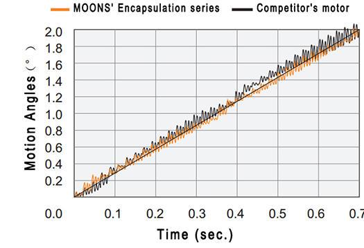 Laufruhe 0.9Grad Schrittmotor MOONS